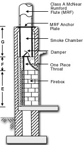 Nicholas Chimney Sweeping Stove Fireplace Services